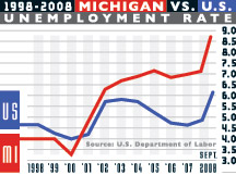 michigan unemployment rate graph