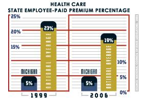 health care: state employee-paid premium percentage