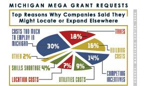 michigan mega grant requests chart