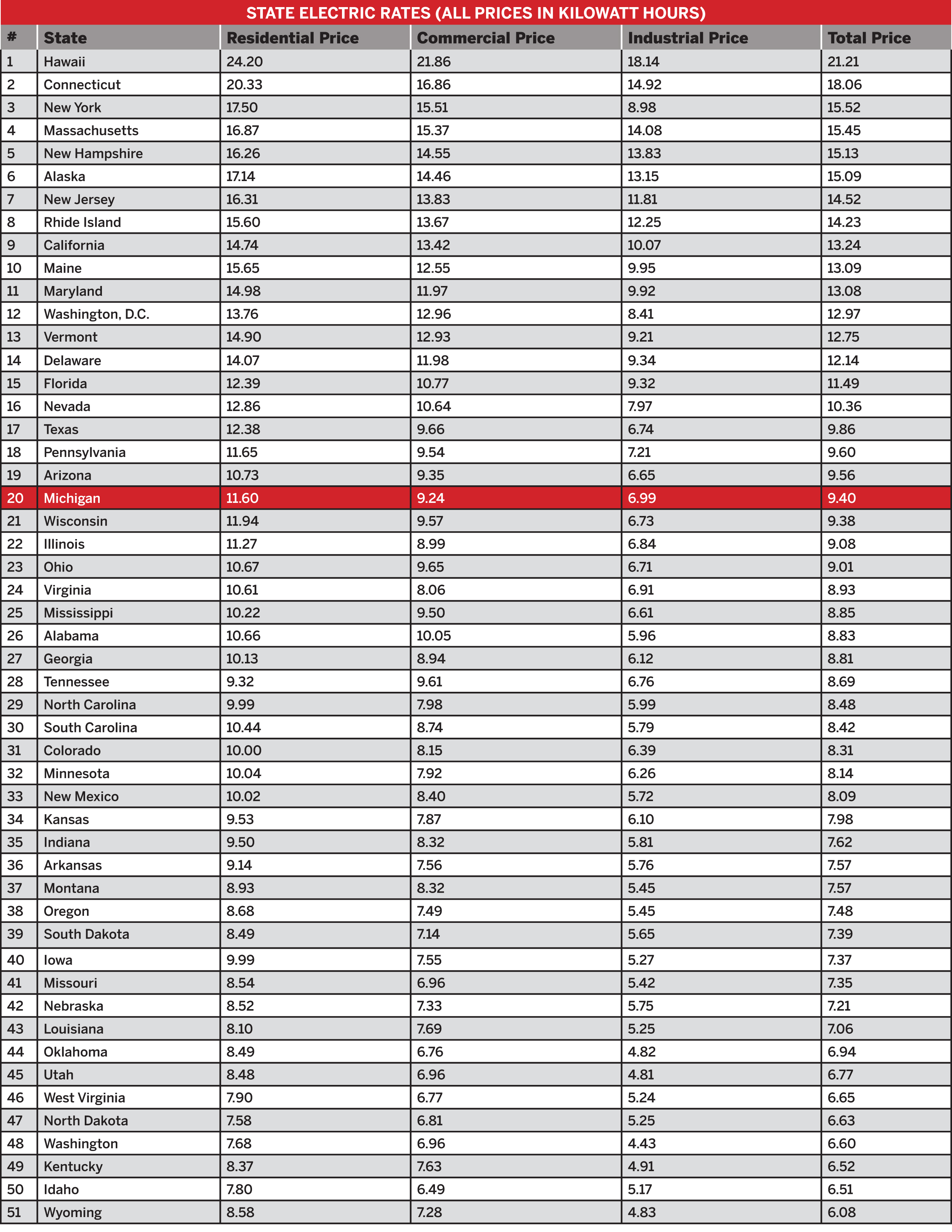 State Electric Rates