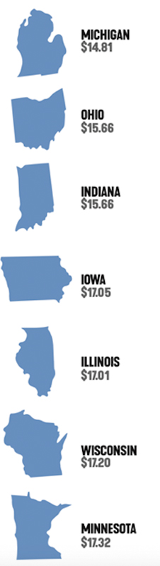 Milk prices in Midwest states
