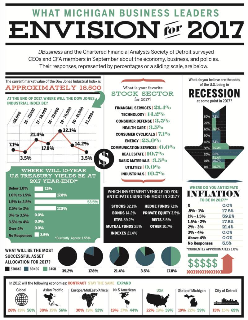 Michigan Economic Forecast graphics