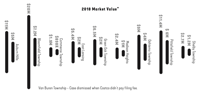 2018 market vlue