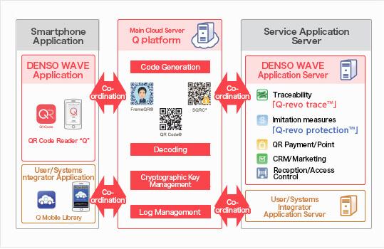 Denso QR code flow chart