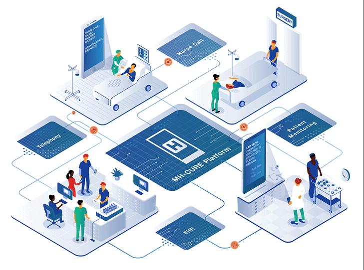 MH-CURE platform illustration