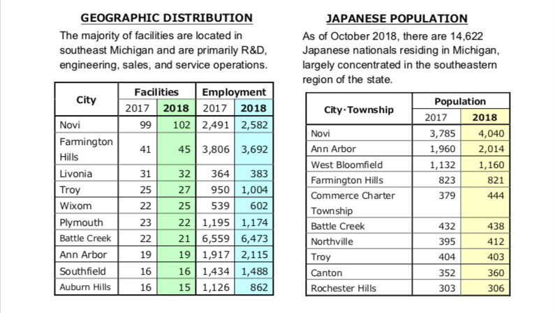 chart showing geographic distribution of Japanese companies, population in southeast Michigan