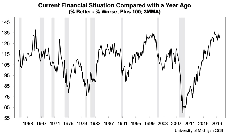 Graph of current financial situation compared with a year ago
