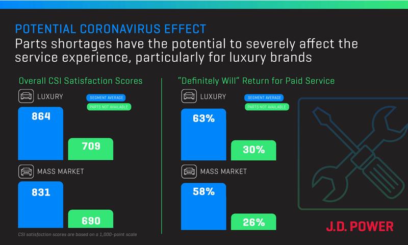 J.D. Power coronavirus and customer satisfaction chart