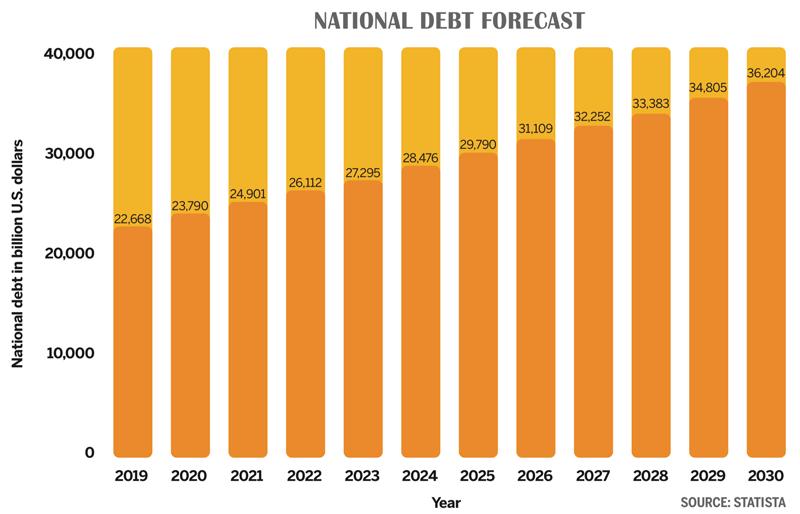 National Debt Forecast graph