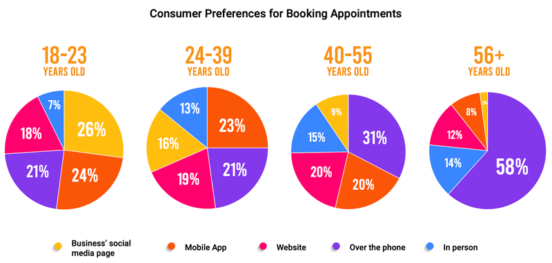 graphic depicting consumers' scheduling preferences