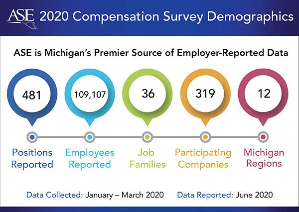 ASE compensation survey graphic