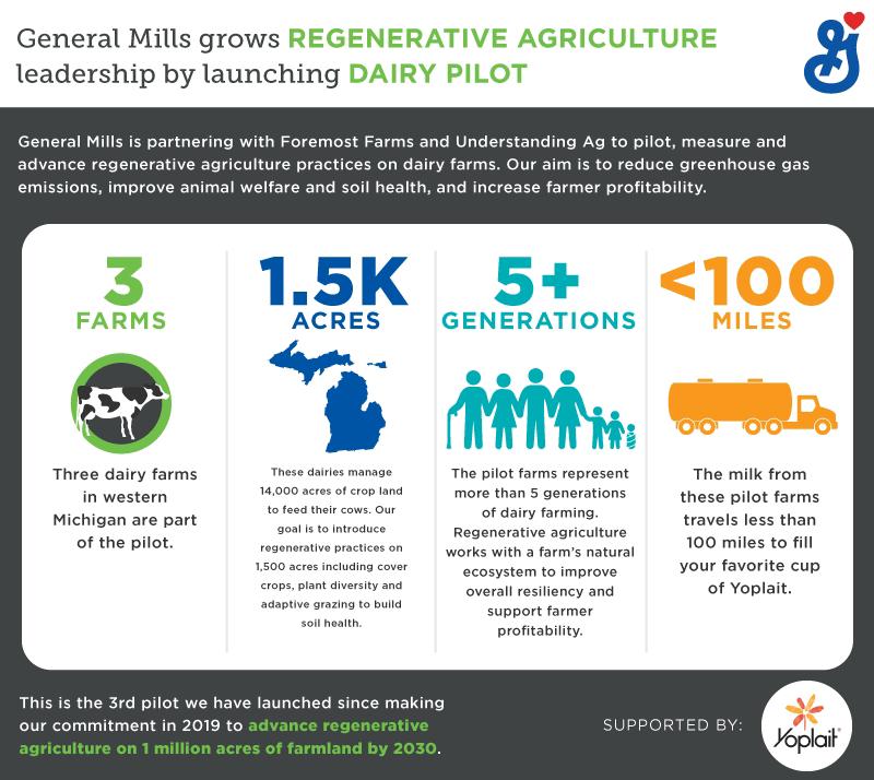 General Mills regenerative dairy pilot graphic