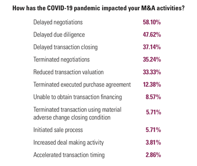 how COVID-19 has affected M&A graphic
