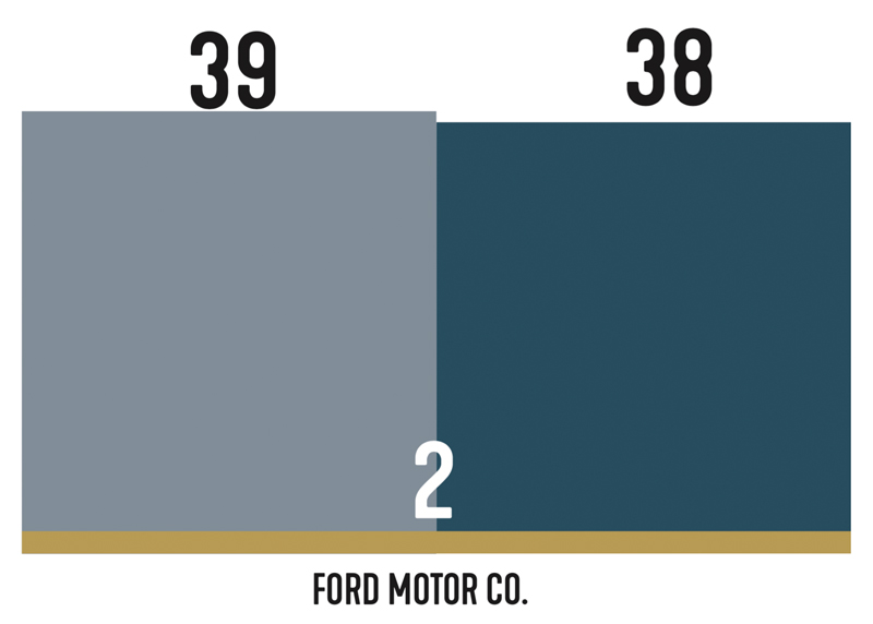 Ford executive changes chart