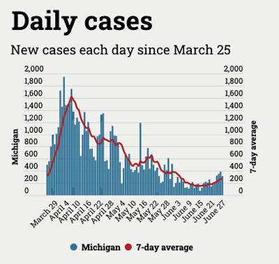 daily coronavirus case tracking in Michigan chart