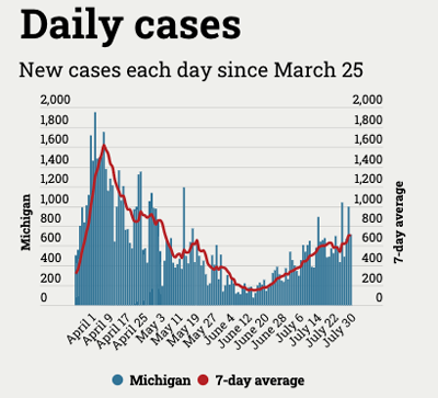 graph of Michigan coronavirus cases