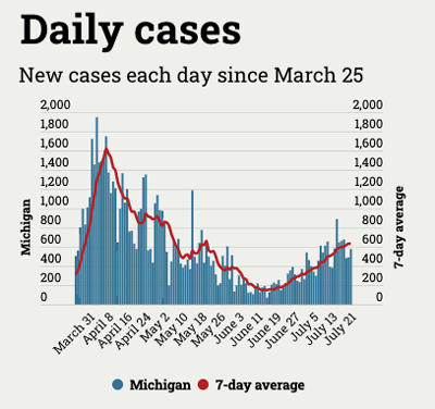 number of new Michigan coronavirus cases since March 25