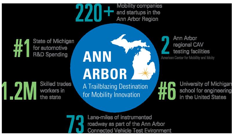 Ann Arbor tech companies infographic
