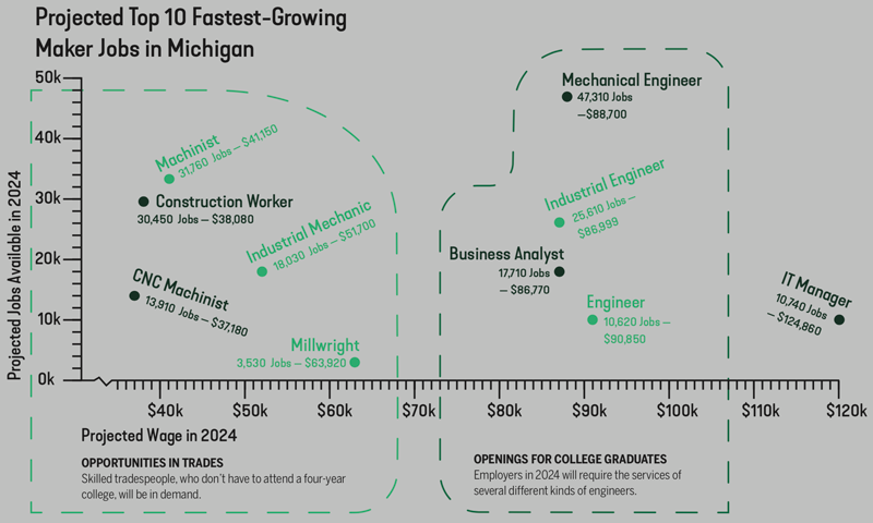 Maker Jobs graphic