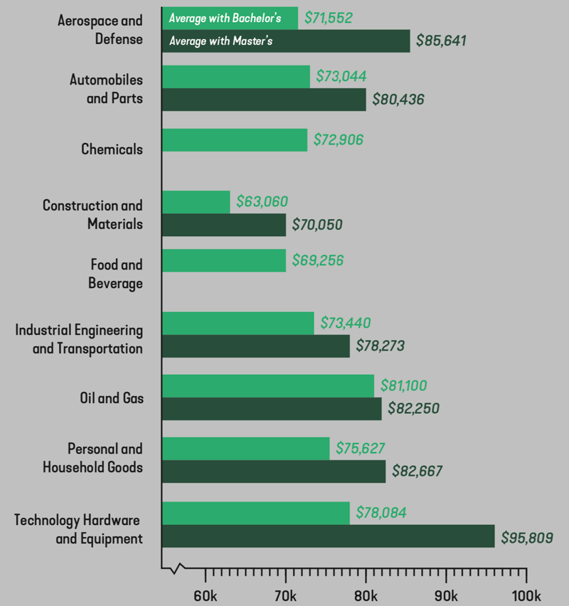 Salaries by Sector