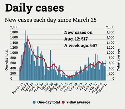 chart of coronavirus cases by day in Michigan