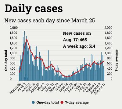 graph of coronavirus case numbers in Michigan