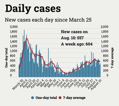 chart of daily coronavirus cases in Michigan
