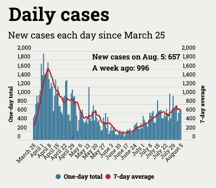Daily coronavirus cases