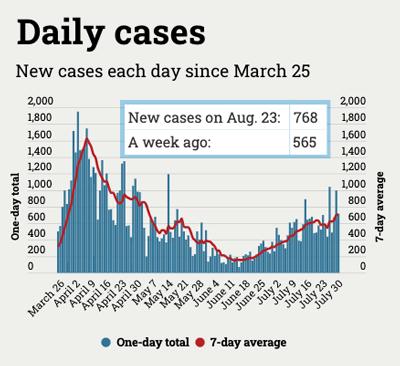 graph of coronavirus cases in Michigan