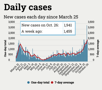 graph of daily Michigan coronavirus cases