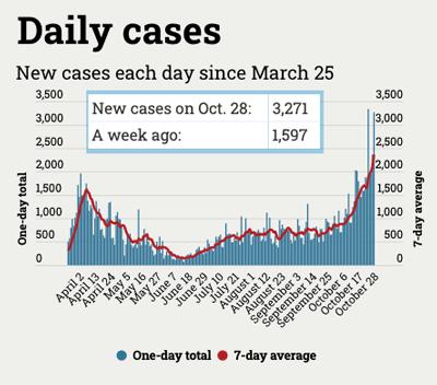 graph of daily Michigan coronavirus cases