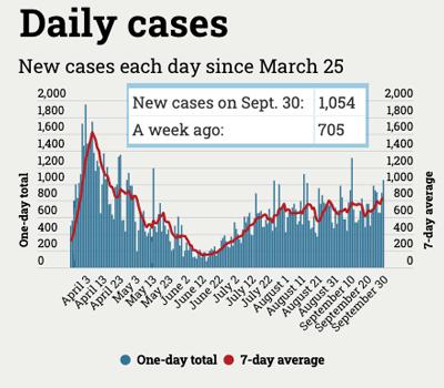 chart of Michigan coronavirus cases