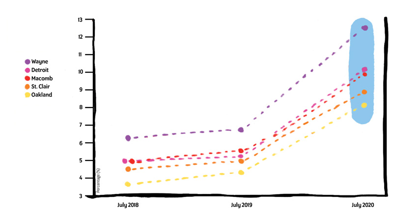 Unemployment Rates graph