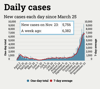 graph of coronavirus cases in Michigan