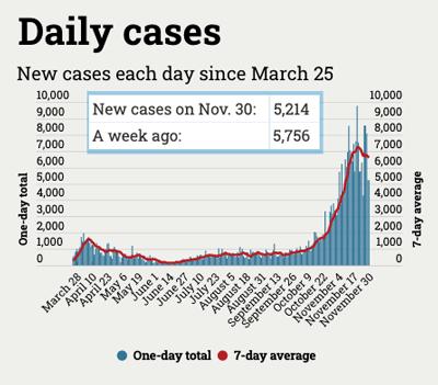chart of daily coronavirus cases