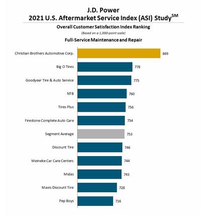 J.D. Power chart of customer satisfaction of aftermarket automotive maintenance