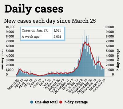 chart of daily Michigan coronavirus cases