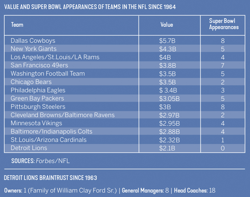 Value of teams that went to the Super Bowl