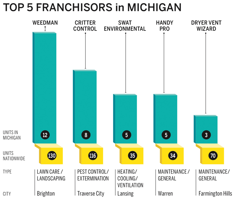 top 5 franchisors in Michigan