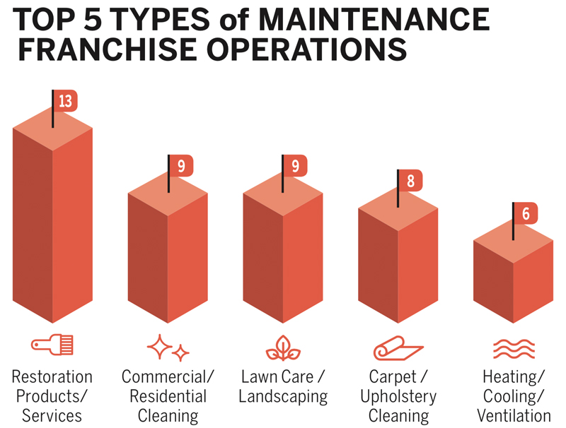 top 5 types of maintenance franchise operations
