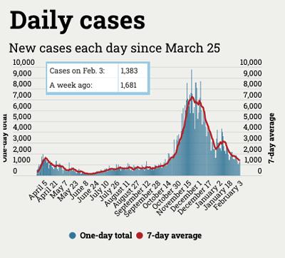 graph of number of Michigan coronavirus cases