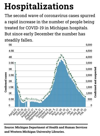 graph of Michigan COVID-19 hospitalizations