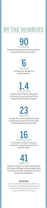 health care cybersecurity statistics