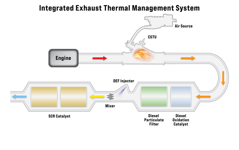 integrated exhaust thermal management system illustration