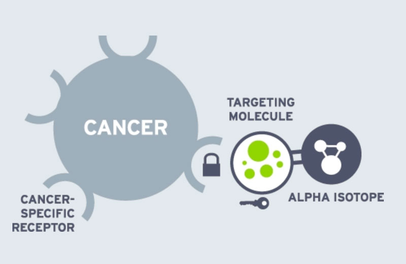 Targeted Radionuclide Therapy illustration