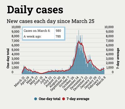 graph of daily coronavirus cases