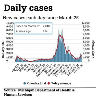 graph of daily coronavirus cases in Michigan