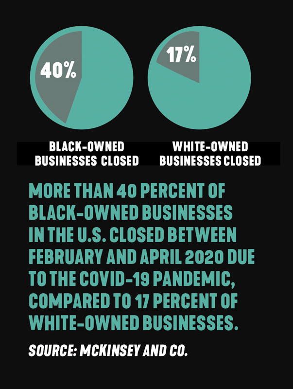 black owned business closures due to COVID-19 statistics