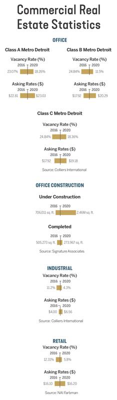 Commercial Real Estate Statistics