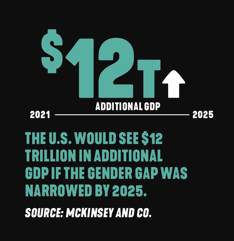 GDP gender gap statistic